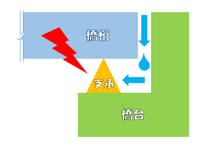伸縮装置からの漏水イメージ