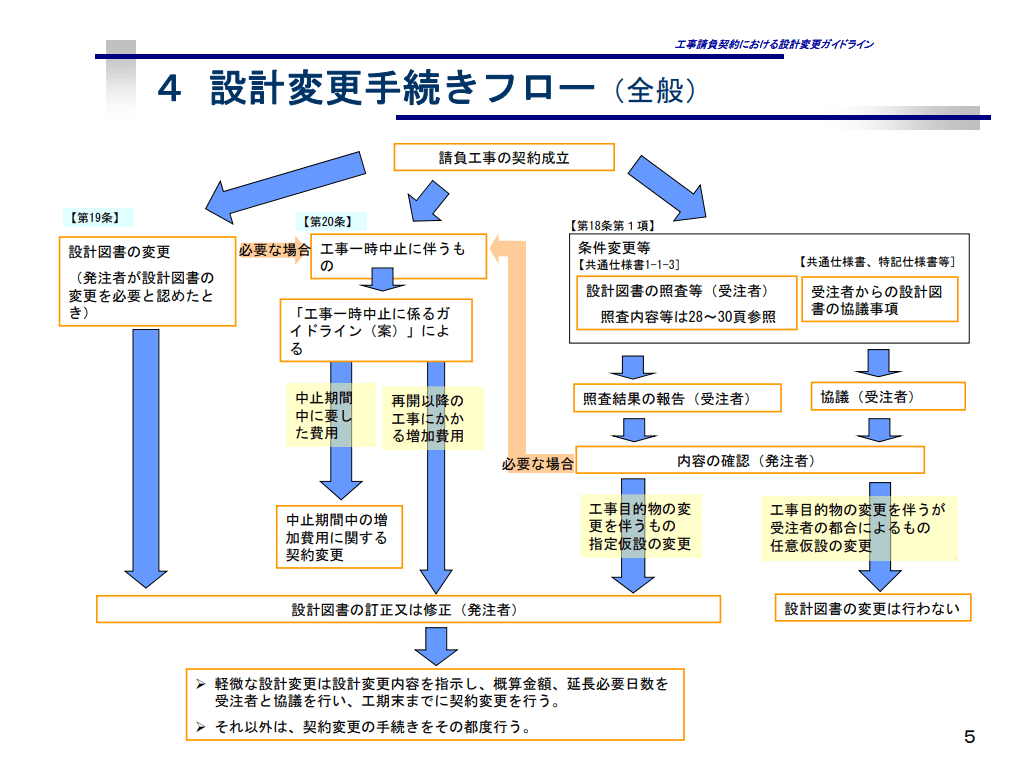 設計変更手続きフロー(全般)