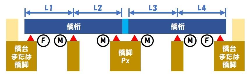 伸縮桁長(連続桁×2)③