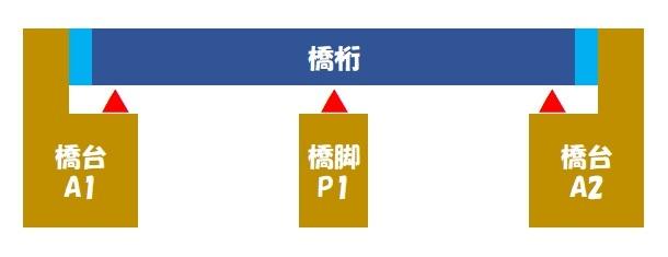 伸縮桁長(連続桁)