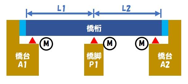 伸縮桁長(連続桁)③