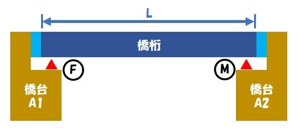 伸縮桁長(単純桁①)