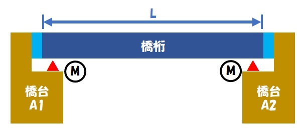伸縮桁長(単純桁②)