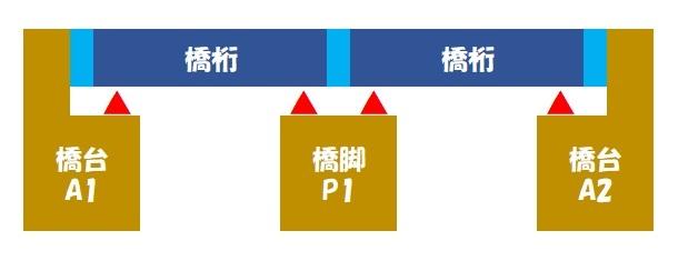 伸縮桁長(単純桁×2)