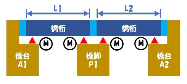 伸縮桁長(単純桁×2)②