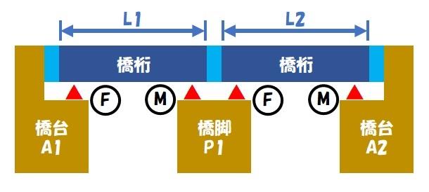 伸縮桁長(単純桁×2)①