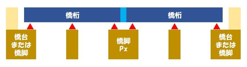 伸縮桁長(連続桁×2)