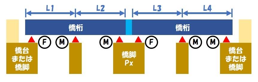 伸縮桁長(連続桁×2)①